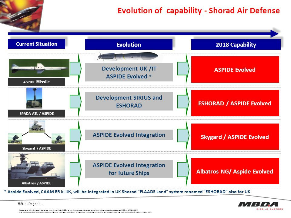 Evolution of capability - Shorad Air Defense