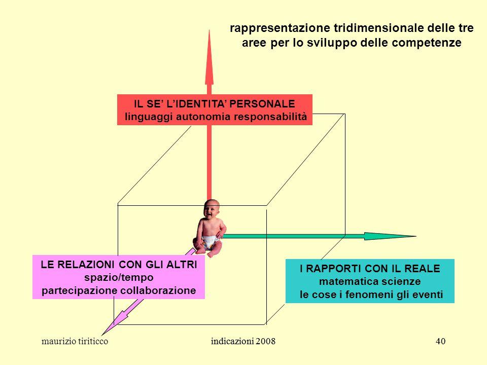 rappresentazione tridimensionale delle tre aree per lo sviluppo delle competenze