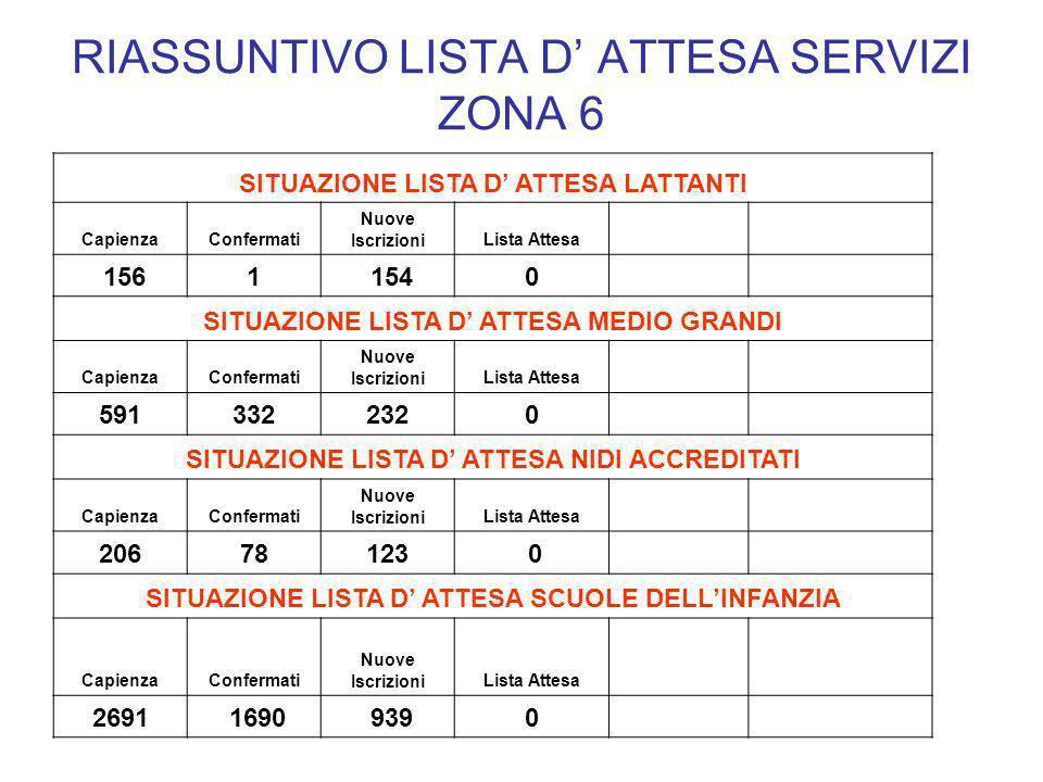 RIASSUNTIVO LISTA D' ATTESA SERVIZI ZONA 6