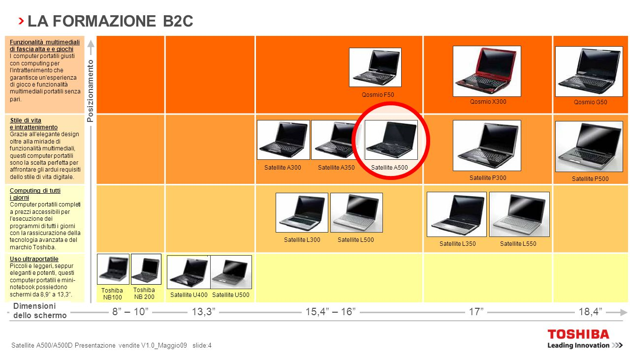 LA FORMAZIONE B2C 8 – 10 13,3 15,4 – 16 17 18,4 Posizionamento