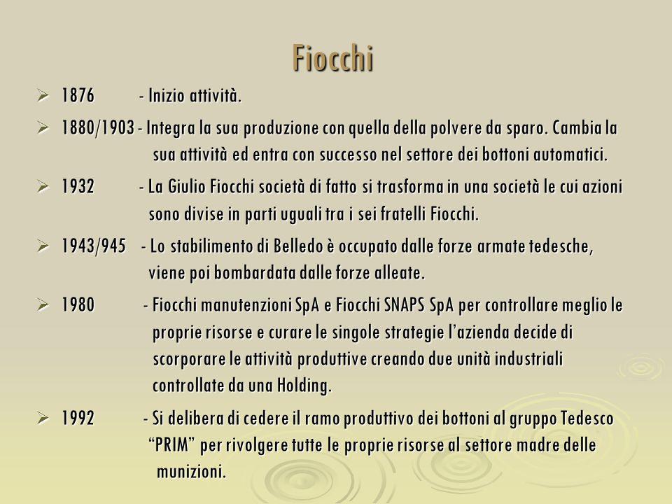 Fiocchi 1876 - Inizio attività.