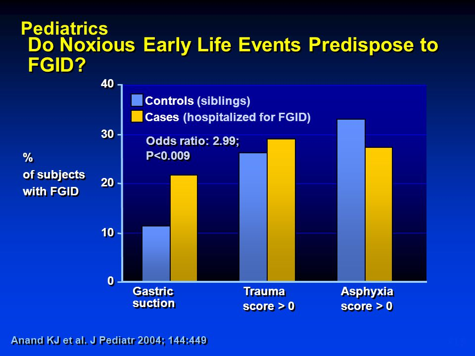 Do Noxious Early Life Events Predispose to FGID