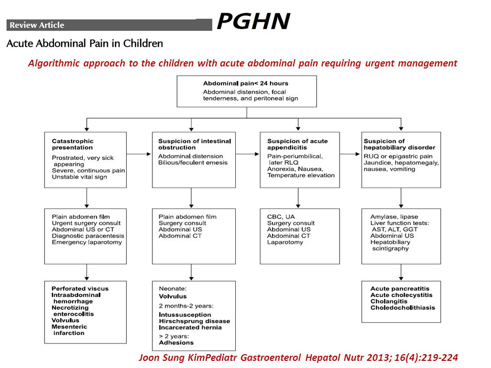 Algorithmic approach to the children with acute abdominal pain requiring urgent management
