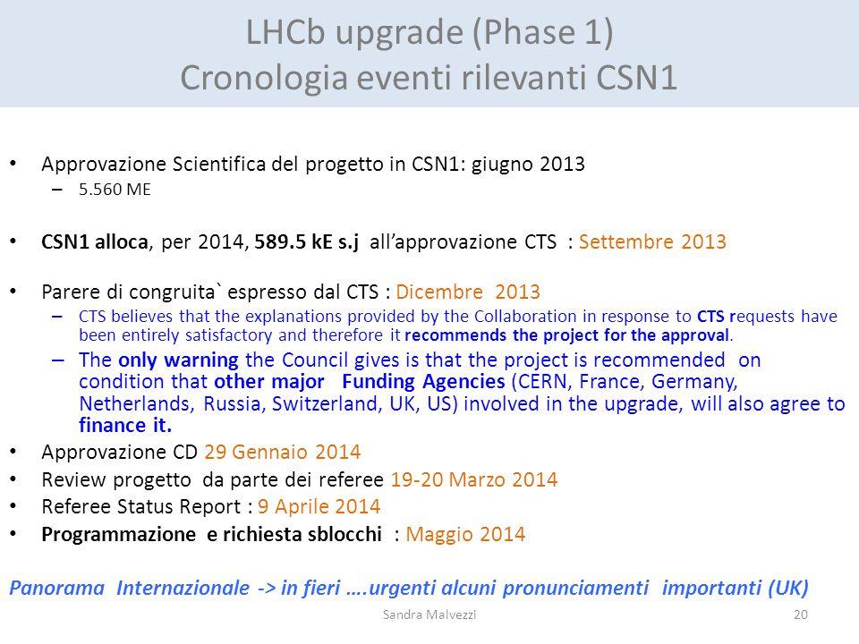 LHCb upgrade (Phase 1) Cronologia eventi rilevanti CSN1