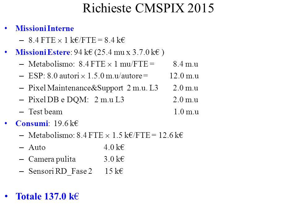 Richieste CMSPIX 2015 Totale 137.0 k€ Missioni Interne