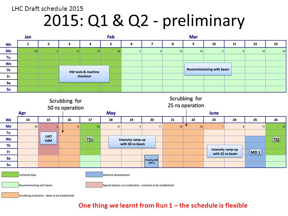 2015: Q1 & Q2 - preliminary LHC Draft schedule 2015