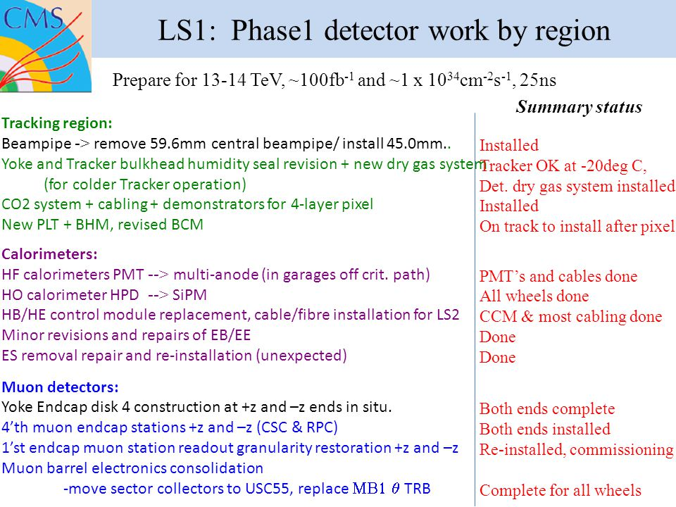LS1: Phase1 detector work by region