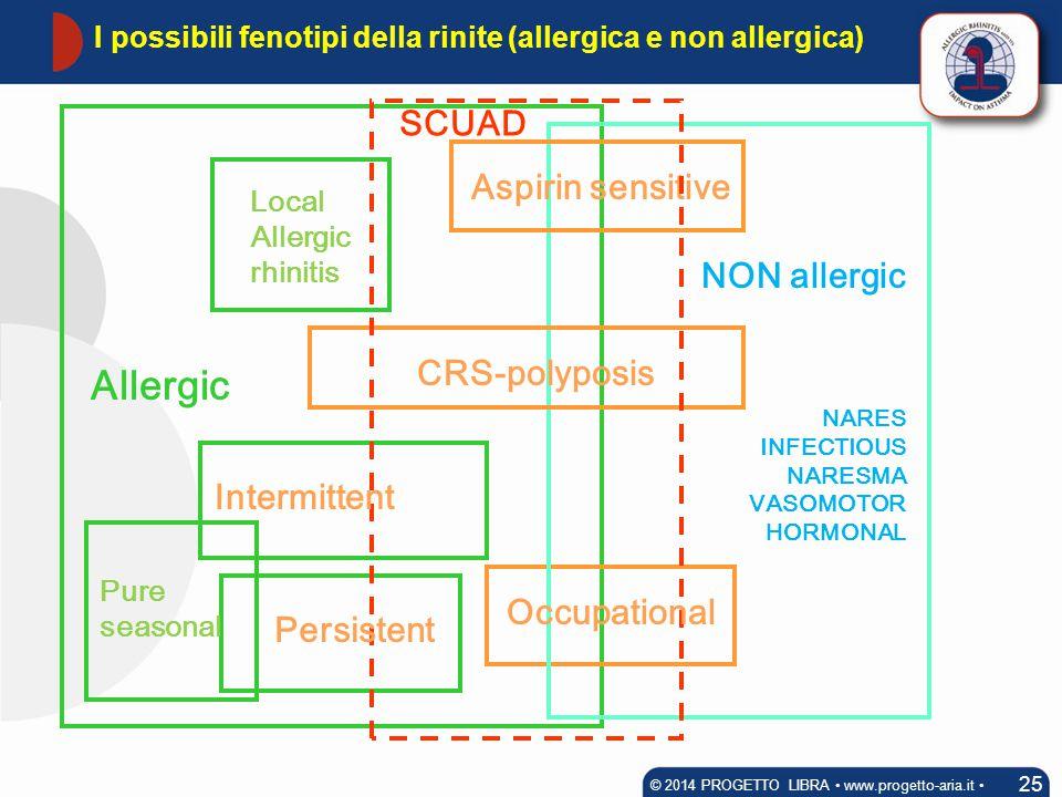 I possibili fenotipi della rinite (allergica e non allergica)