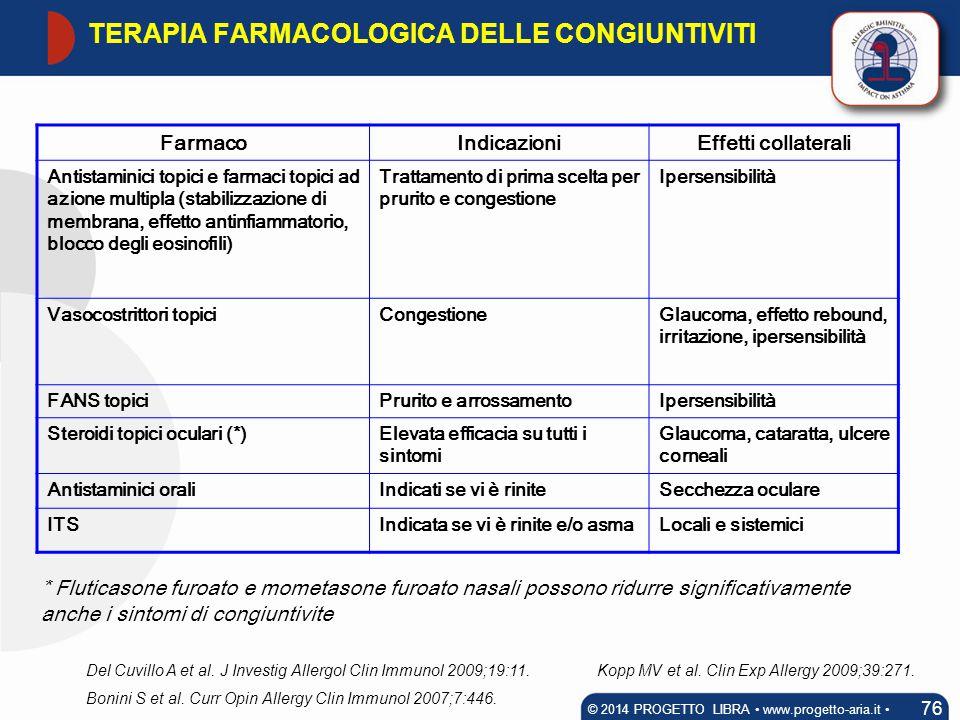 TERAPIA FARMACOLOGICA DELLE CONGIUNTIVITI
