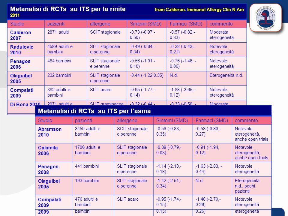Metanalisi di RCTs su ITS per l'asma