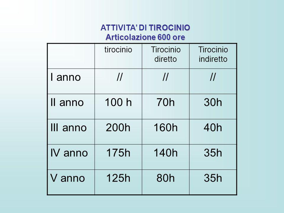 ATTIVITA' DI TIROCINIO