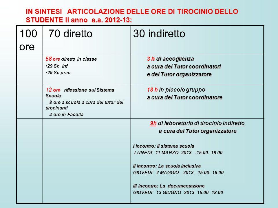 IN SINTESI ARTICOLAZIONE DELLE ORE DI TIROCINIO DELLO STUDENTE II anno a.a. 2012-13: