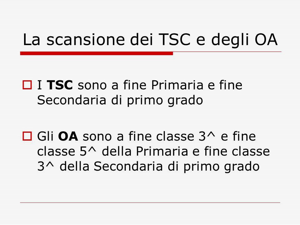 La scansione dei TSC e degli OA