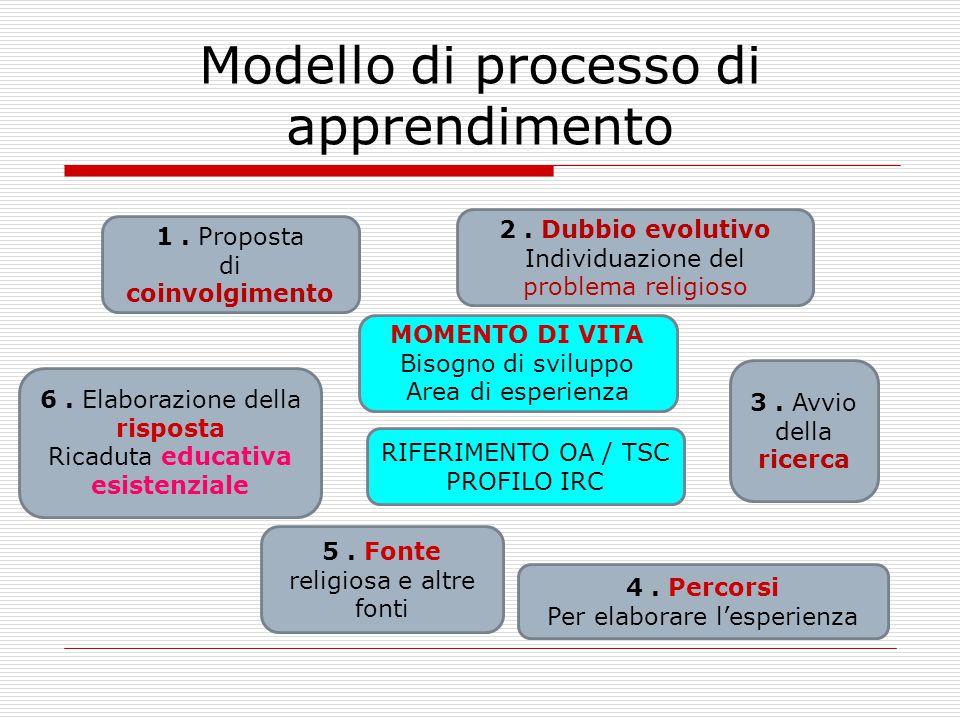 Modello di processo di apprendimento