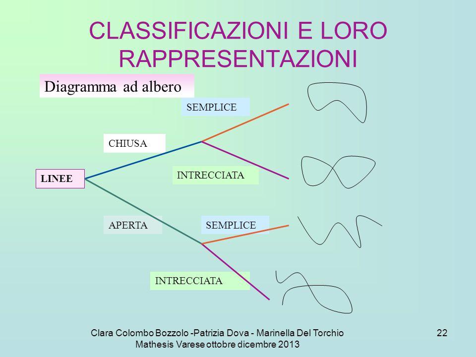 CLASSIFICAZIONI E LORO RAPPRESENTAZIONI
