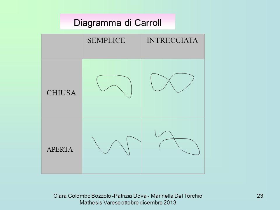 Diagramma di Carroll SEMPLICE INTRECCIATA CHIUSA APERTA