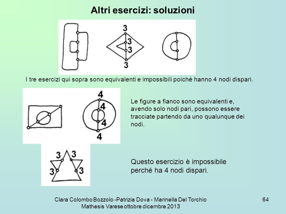 Altri esercizi: soluzioni