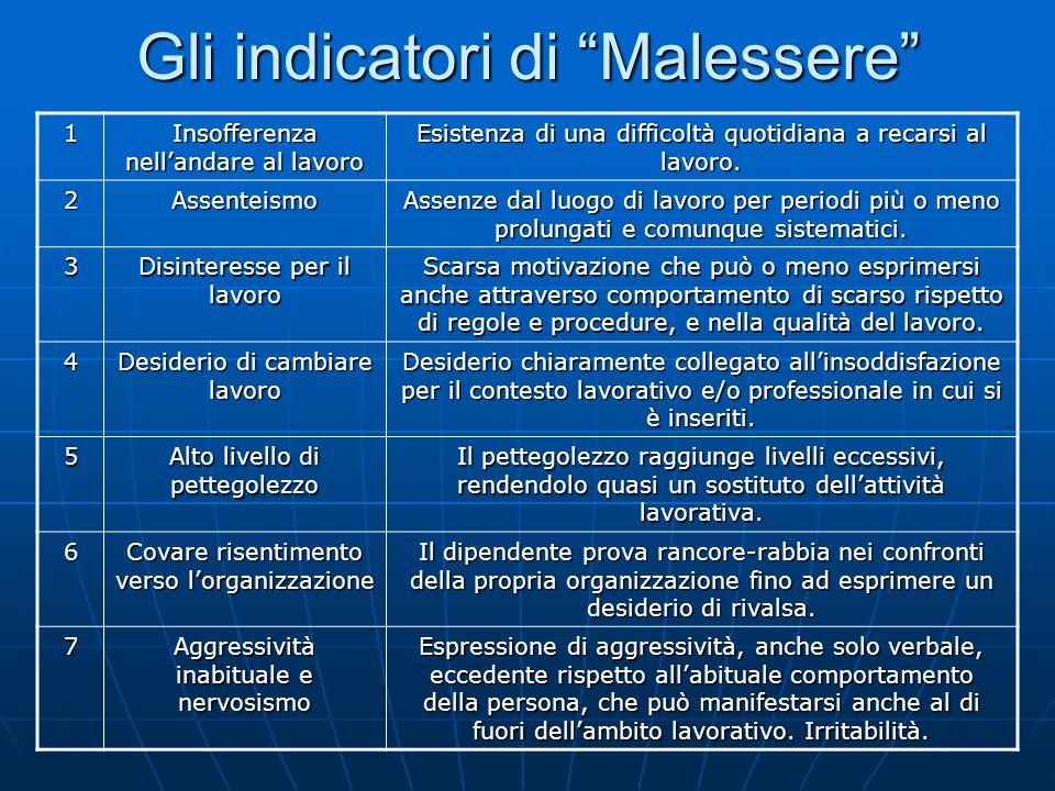 Gli indicatori di Malessere