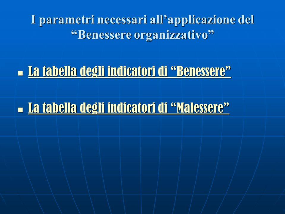 I parametri necessari all'applicazione del Benessere organizzativo