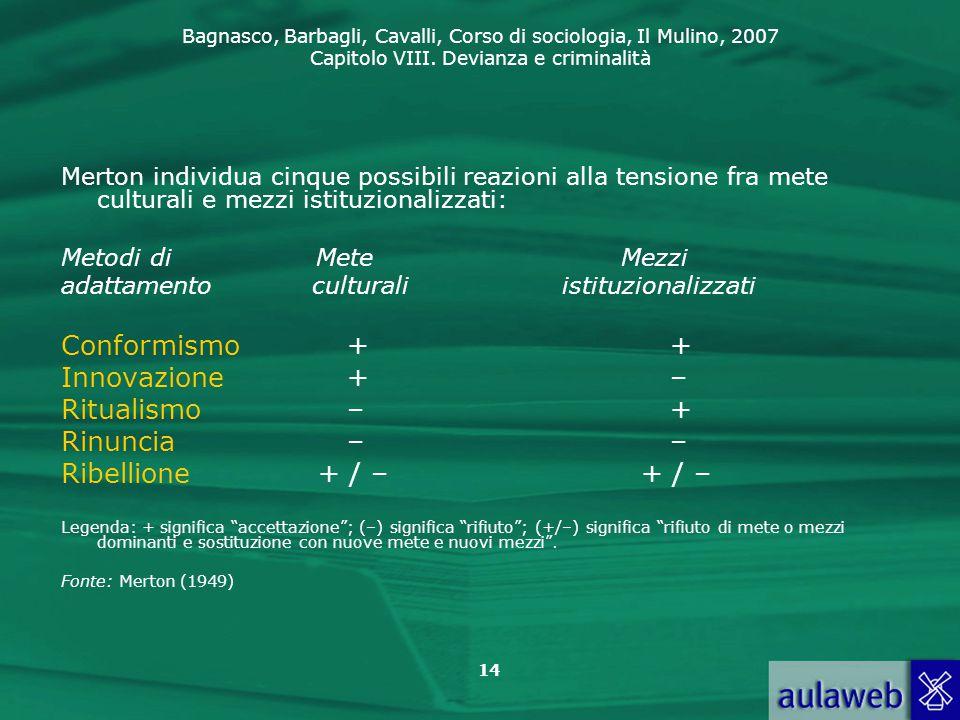 Conformismo + + Innovazione + – Ritualismo – + Rinuncia – –