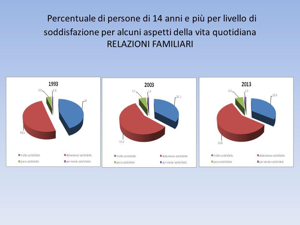 Percentuale di persone di 14 anni e più per livello di soddisfazione per alcuni aspetti della vita quotidiana RELAZIONI FAMILIARI