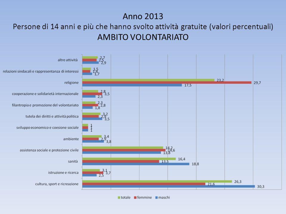 Anno 2013 Persone di 14 anni e più che hanno svolto attività gratuite (valori percentuali) AMBITO VOLONTARIATO