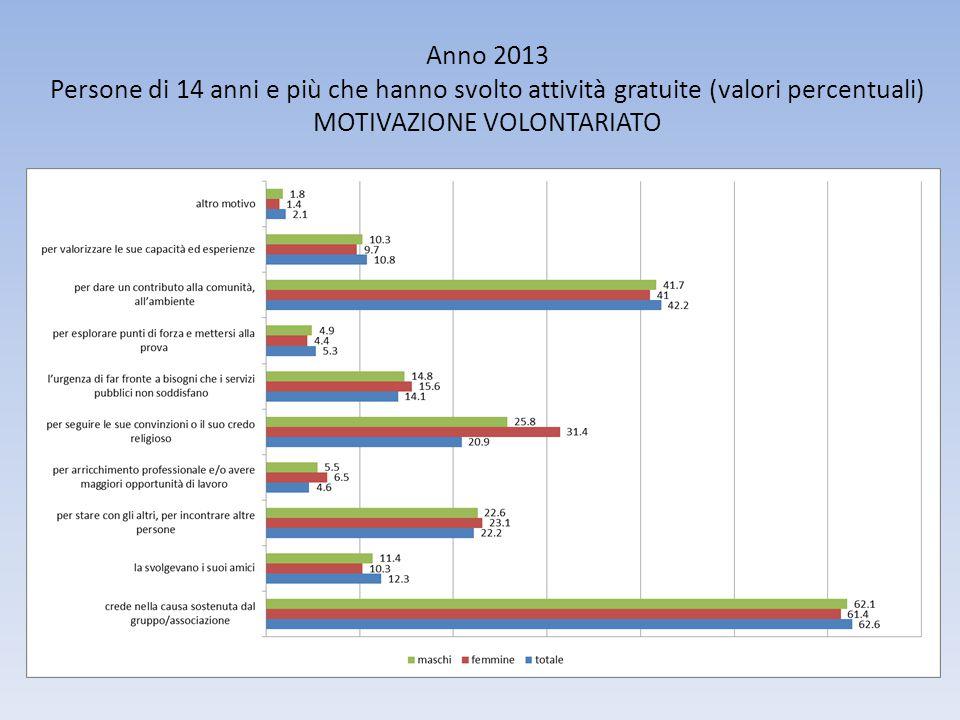 Anno 2013 Persone di 14 anni e più che hanno svolto attività gratuite (valori percentuali) MOTIVAZIONE VOLONTARIATO