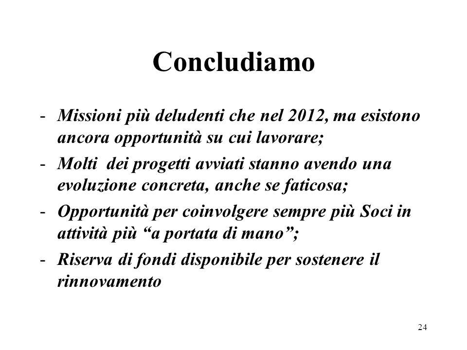 Concludiamo Missioni più deludenti che nel 2012, ma esistono ancora opportunità su cui lavorare;