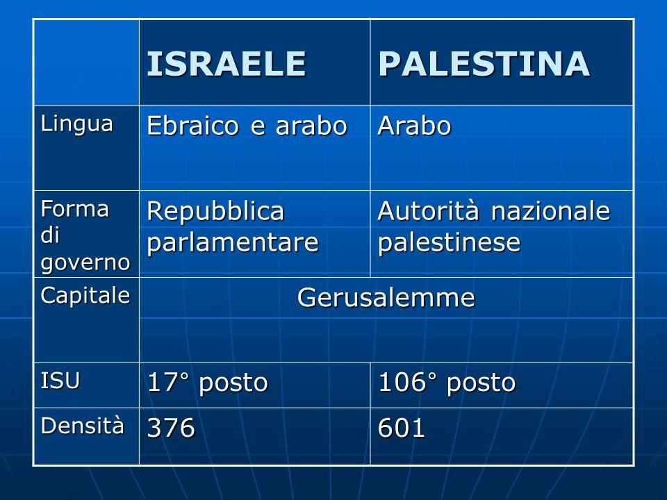 ISRAELE PALESTINA Ebraico e arabo Arabo Repubblica parlamentare