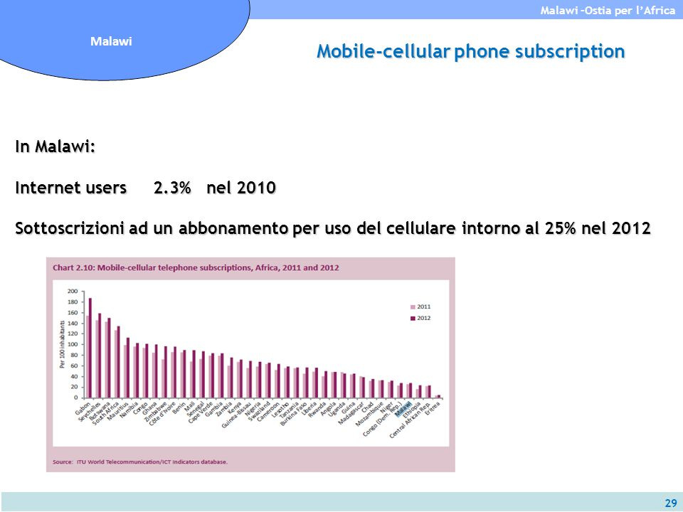 Mobile-cellular phone subscription