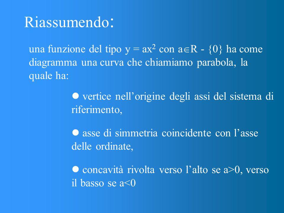 Riassumendo: una funzione del tipo y = ax2 con aR - {0} ha come diagramma una curva che chiamiamo parabola, la quale ha: