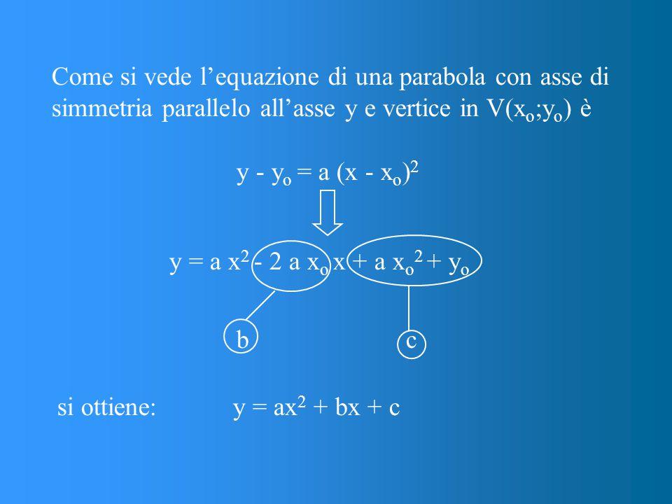 Come si vede l'equazione di una parabola con asse di simmetria parallelo all'asse y e vertice in V(xo;yo) è