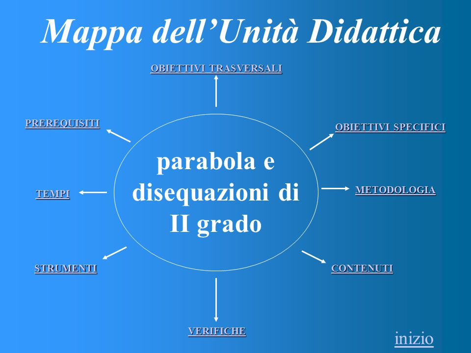 Mappa dell'Unità Didattica OBIETTIVI TRASVERSALI