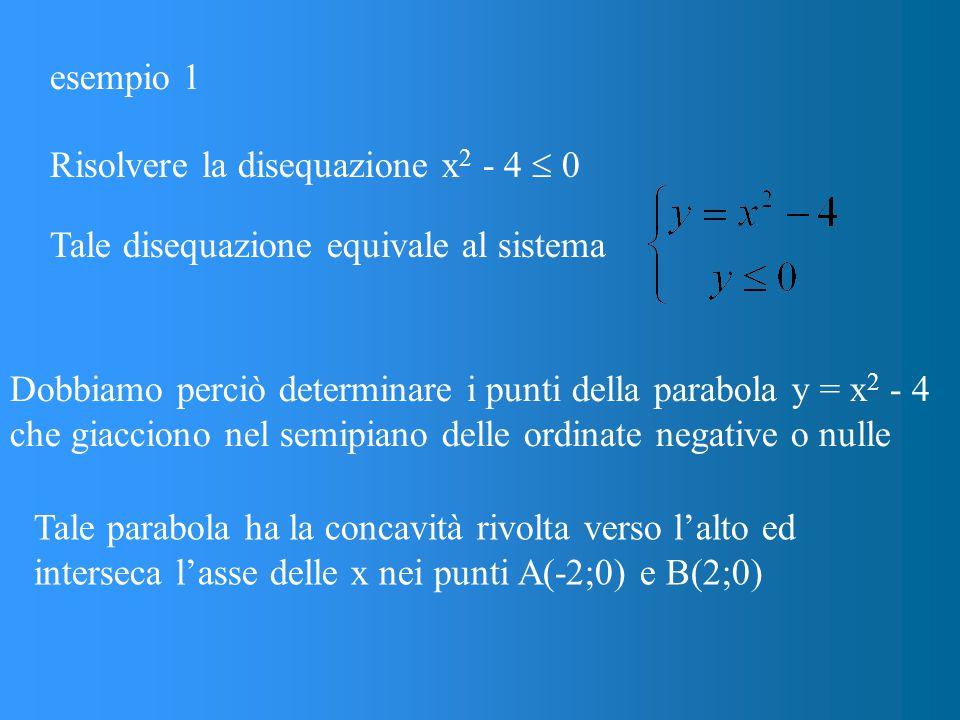 esempio 1 Risolvere la disequazione x2 - 4  0. Tale disequazione equivale al sistema.
