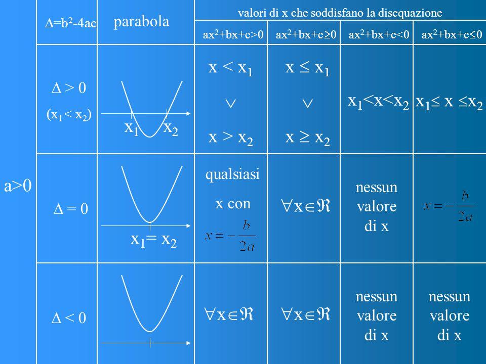 valori di x che soddisfano la disequazione
