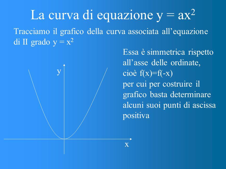 La curva di equazione y = ax2