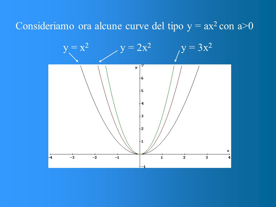 Consideriamo ora alcune curve del tipo y = ax2 con a>0