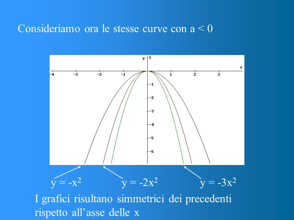 Consideriamo ora le stesse curve con a < 0