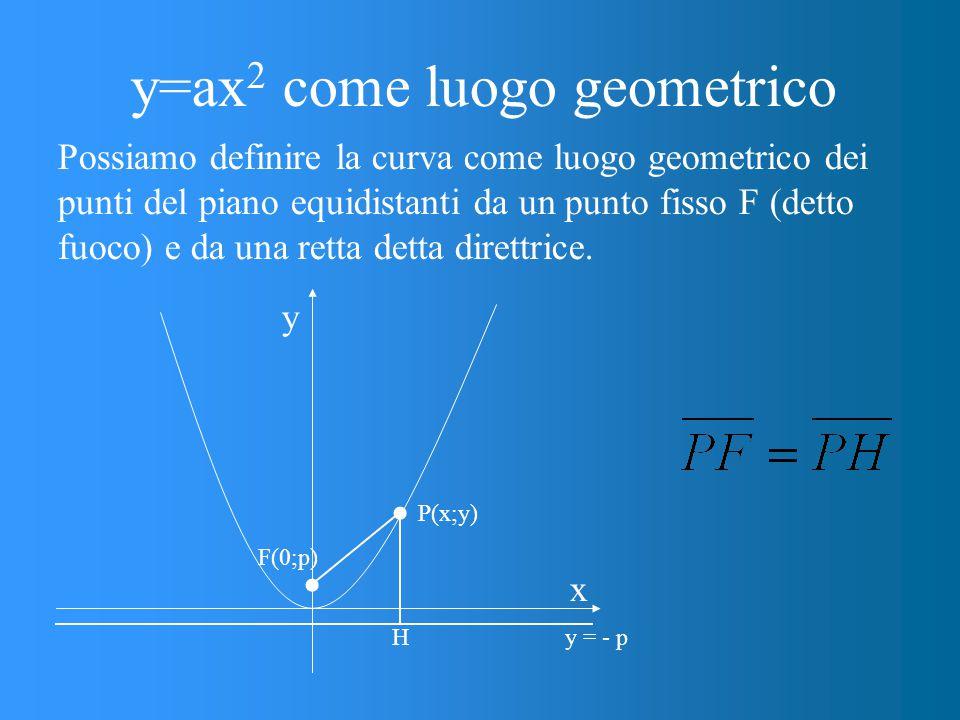 y=ax2 come luogo geometrico