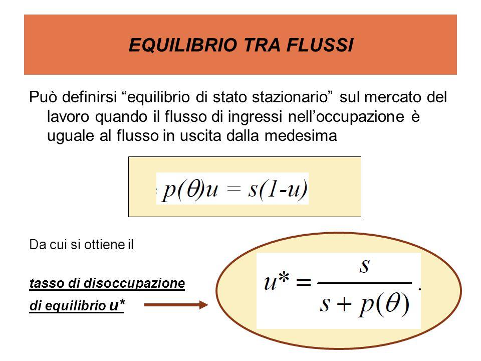 EQUILIBRIO TRA FLUSSI