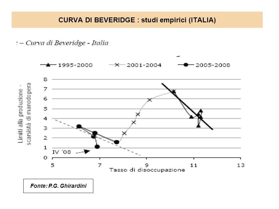 CURVA DI BEVERIDGE : studi empirici (ITALIA)