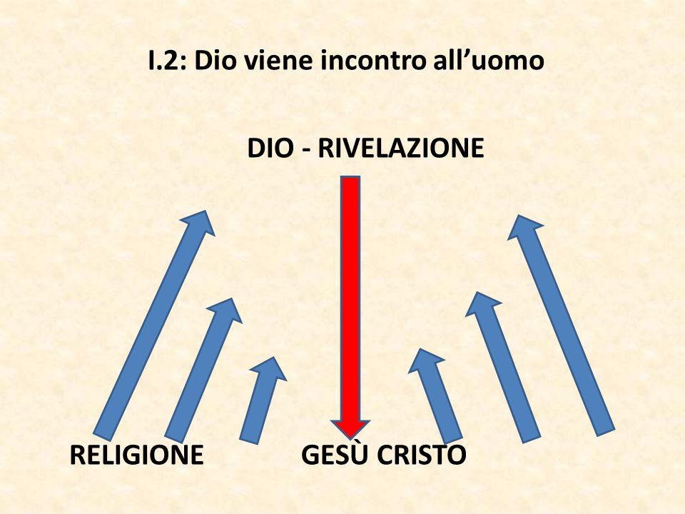 I.2: Dio viene incontro all'uomo DIO - RIVELAZIONE RELIGIONE GESÙ CRISTO