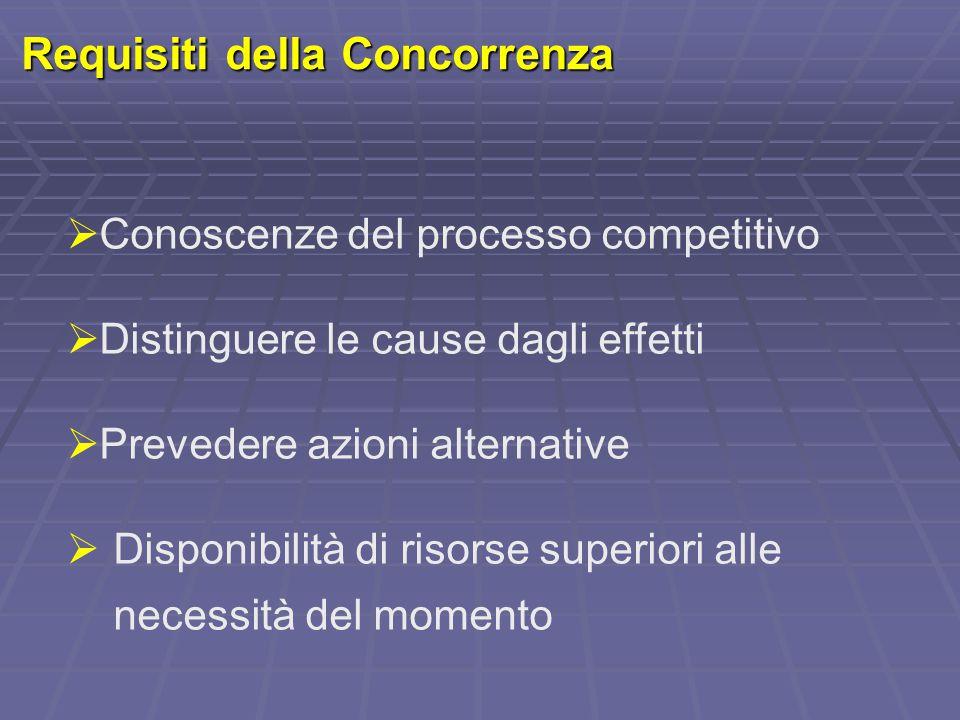 Requisiti della Concorrenza