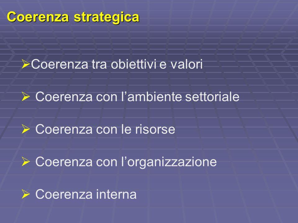 Coerenza strategica Coerenza tra obiettivi e valori
