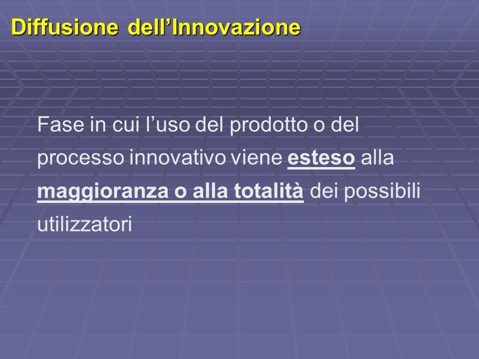 Diffusione dell'Innovazione
