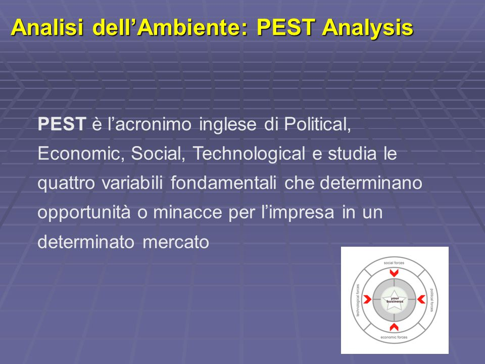 Analisi dell'Ambiente: PEST Analysis