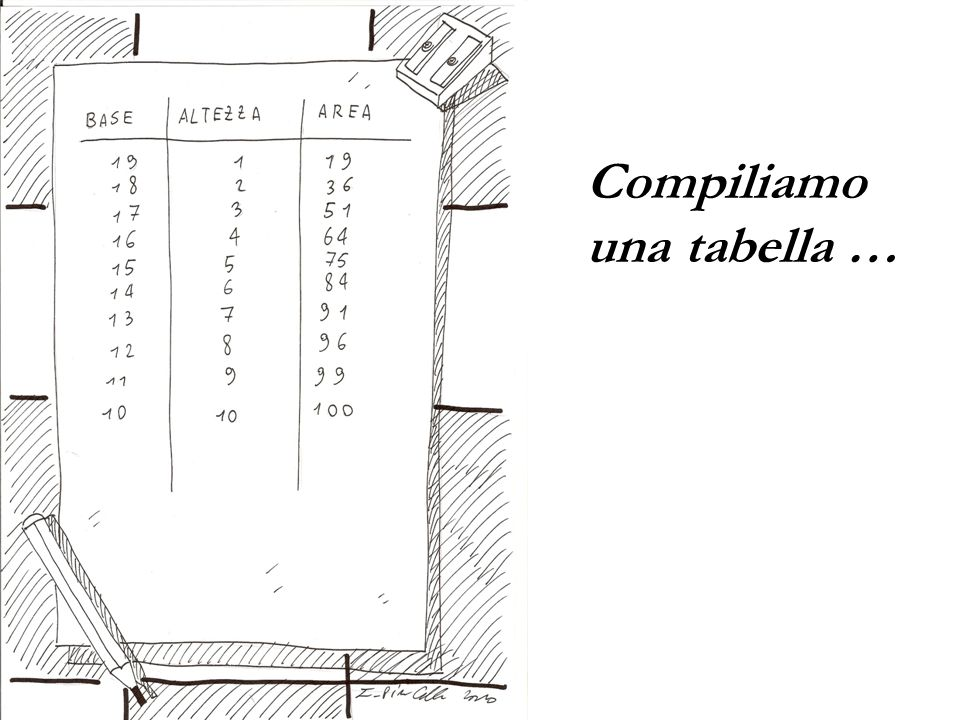Compiliamo una tabella …
