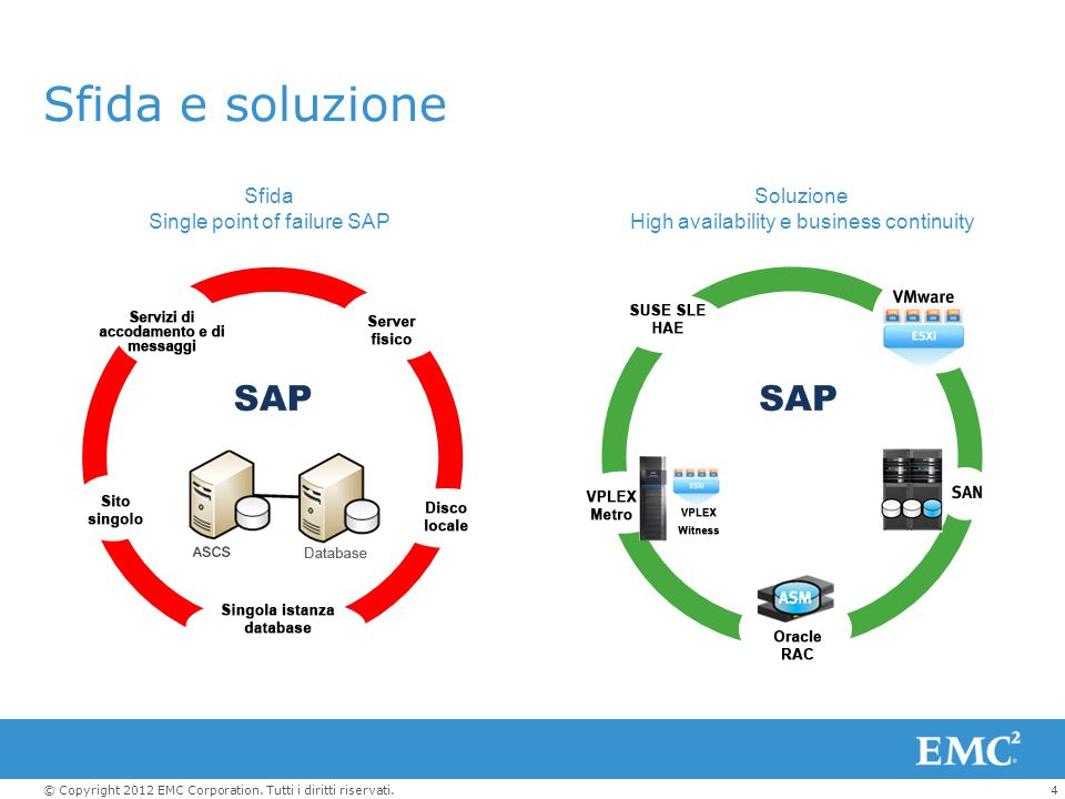 Sfida e soluzione Sfida Single point of failure SAP