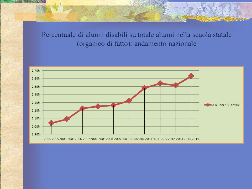 Percentuale di alunni disabili su totale alunni nella scuola statale (organico di fatto): andamento nazionale