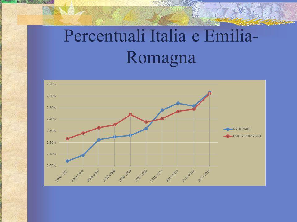 Percentuali Italia e Emilia-Romagna